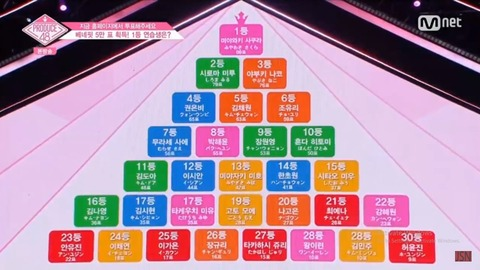 【PRODUCE48】AKB48Gの日本人練習生がTOP3独占!