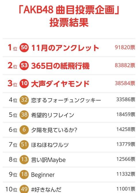 【AKB48】NHK紅白歌合戦・楽曲投票数、「11月のアンクレット」91820「365日の紙飛行機」83882「大声ダイヤモンド」38584