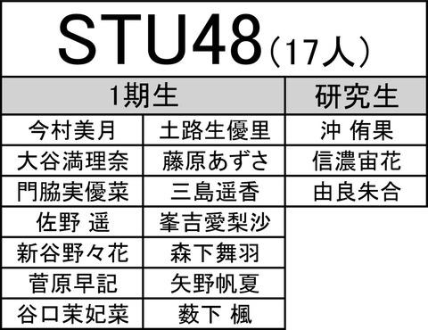 【STU48】変態船長岡田奈々「俺のあゆみんどこー?」wwwwww