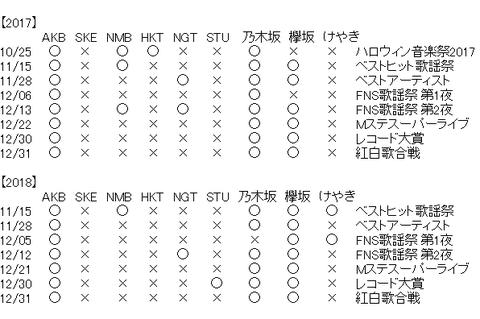 【悲報】SKE48さん、2年連続で年末歌番組出演ゼロの快挙を達成してしまう