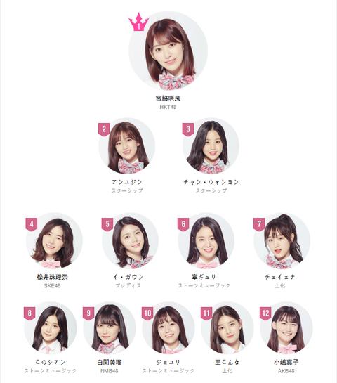 【PRODUCE48】投票ランキングが公開!暫定パフォ評価ランキングがこちら