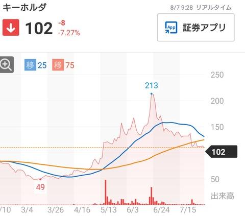 【悲報】SKE48運営の親会社さん、乃木坂バブルが終わるwwwwww【(株)KeyHolder】