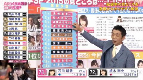 【AKB48総選挙】去年のフジの中継を思い出すと怒りで震えが止まらない
