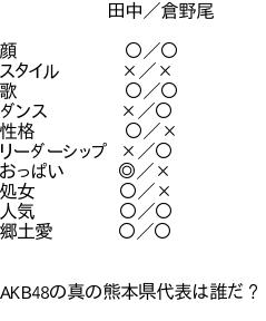 【HKT48】田中美久vs倉野尾成美【AKB48】