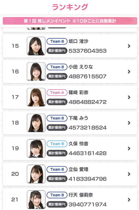 【悲報】AKB48のドボン!選抜メンバーの久保怜音が19位、武藤十夢が35位