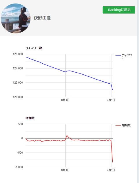 【悲報】NGT48荻野由佳さん、Twitter更新再開でフォロワー数を急激に減らすwww