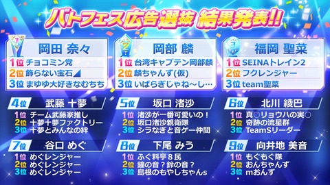 【AKB48】バトルフェスティバル広告選抜結果発表!1位は岡田奈々【チョコミン党】
