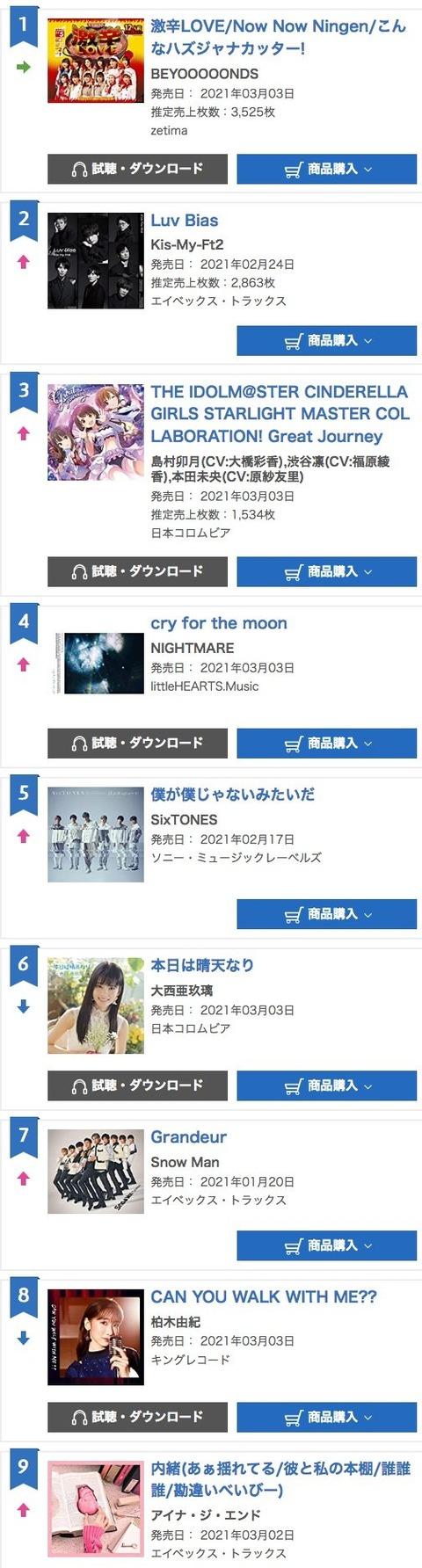 【悲劇】柏木由紀さん、ソロシングル「CAN YOU WALK WITH ME??」デイリー2日目は8位で1534枚以下・・・