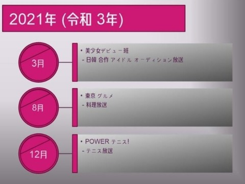 【坂道G】PRODUCE46開催か?日テレで2021年3月から日韓合作アイドルオーディションを放送開始