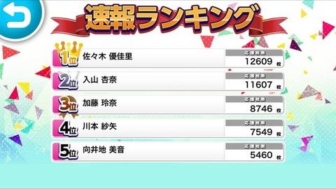 【AKB48】公式音ゲーグラビアランキング速報1位に佐々木優佳里www