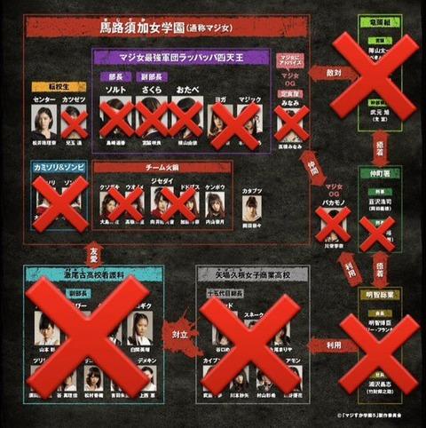 【AKB48】結局誰がマジすか学園6の主演になるの?