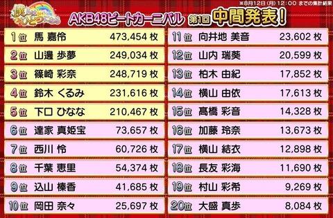 【AKB48】ビートカーニバル「Rakuten GirlsAward出演モデル」第1回中間発表キター!