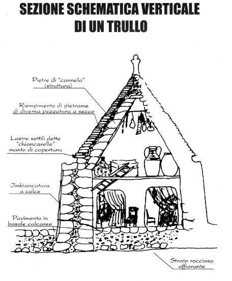 図2 トゥルッロの断面図