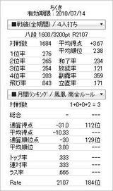 tenhou_prof_20100703