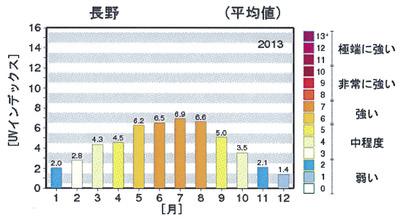 紫外線量(長野2013)切り抜き01