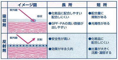 UVプロテクターパンフ裏切り抜き01