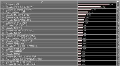 アクセス解析3.12