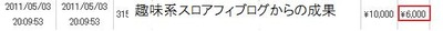 趣味ブログまたまた6000円成果!&ヤフー3位の検証