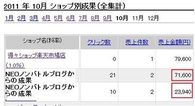 NEOノンバトルの実践成果!95540円+αの売上!