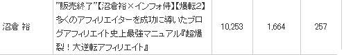 【沼倉×インフォ侍】◆ブログアフィリエイト最終奥義◆超爆裂!大逆転アフィリエイト2 通称、「爆転2」のレビュー