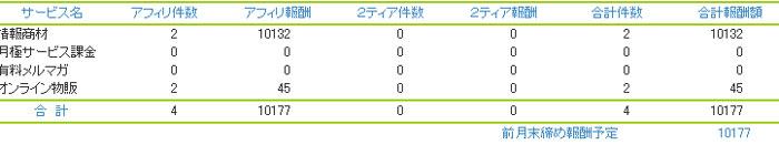 ブログアフィリエイトで日給1万円達成
