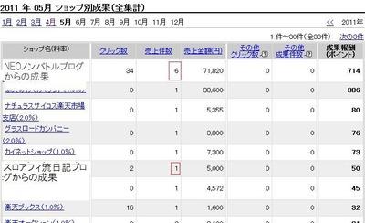 趣味ブログ2680円成果&日記ブログ2アクセスで5000円売上げ!