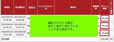 5万円&月5000円売れる趣味ブログの検証