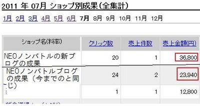 60740円の売上!NEOノンバトルブログの新成果検証!