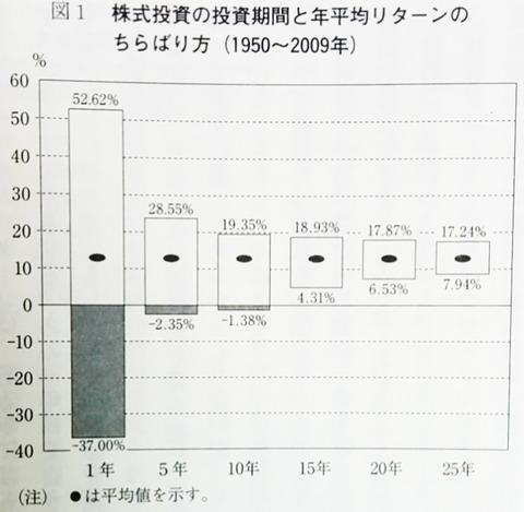 03_米国株年平均リターン