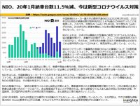 NIO、20年1月納車台数11.5%減、今は新型コロナウイルス対策のキャプチャー