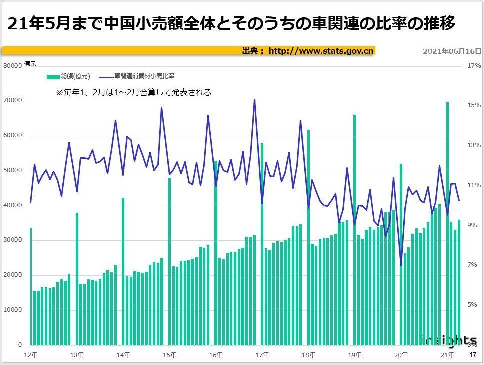 21年5月まで中国小売額全体とそのうちの車関連の比率の推移