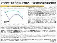 BYDもハイエンドブランド発表へ、一方での大幅な減益の理由はのキャプチャー