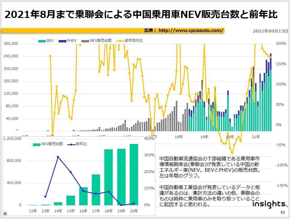 2021年8月まで乗聯会による中国乗用車NEV販売台数と前年比