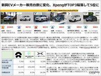 新興EVメーカー販売台数に変化、XpengがTOP3陥落して5位にのキャプチャー