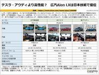 テスラ・アウディより高性能? 広汽Aion LXは日本技術で優位のキャプチャー