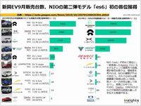 新興EV9月販売台数、NIOの第二弾モデル「es6」初の首位獲得のキャプチャー