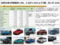 台湾20年2月車販売+4%、トヨタ+1%シェア3割、ホンダー22%のキャプチャー