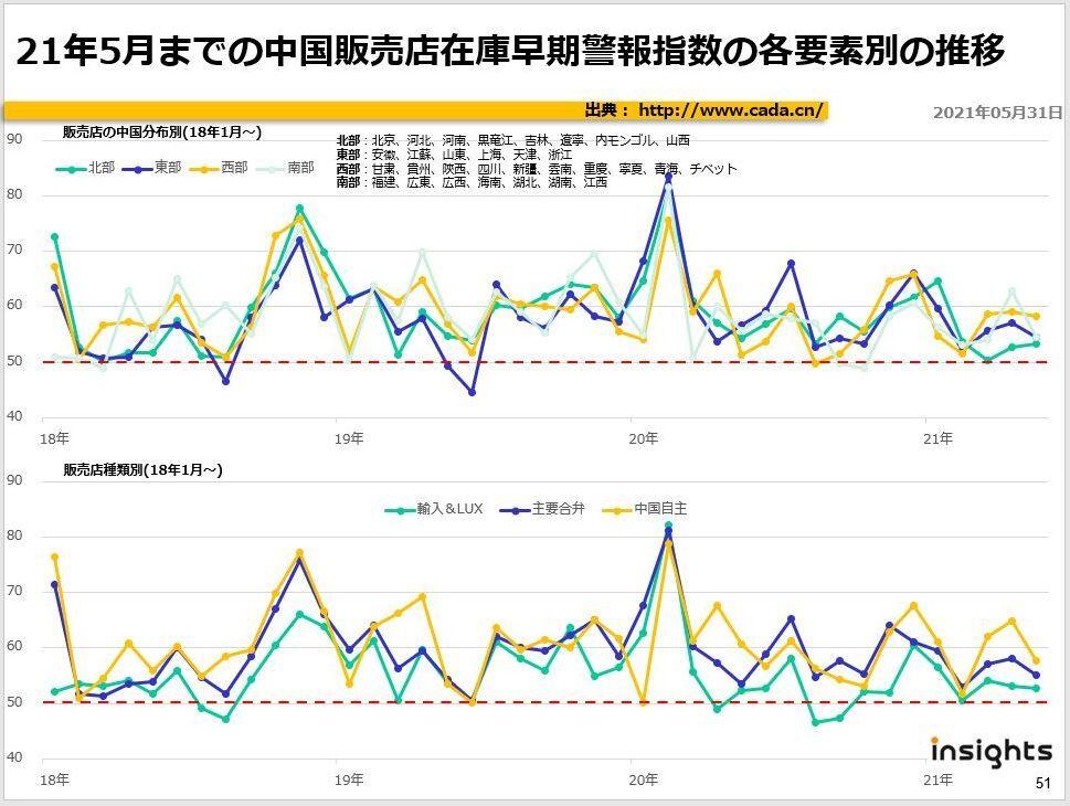 21年5月までの中国販売店在庫早期警報指数の各要素別の推移