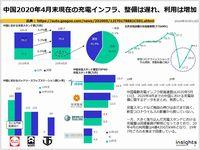 中国2020年4月末現在の充電インフラ、整備は遅れ、利用は増加のキャプチャー