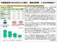 中国民族系でBYDがひとり負け、理由は明確、トヨタが救世主?のキャプチャー