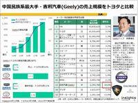 中国民族系最大手・吉利汽車(Geely)の売上規模をトヨタと比較のキャプチャー