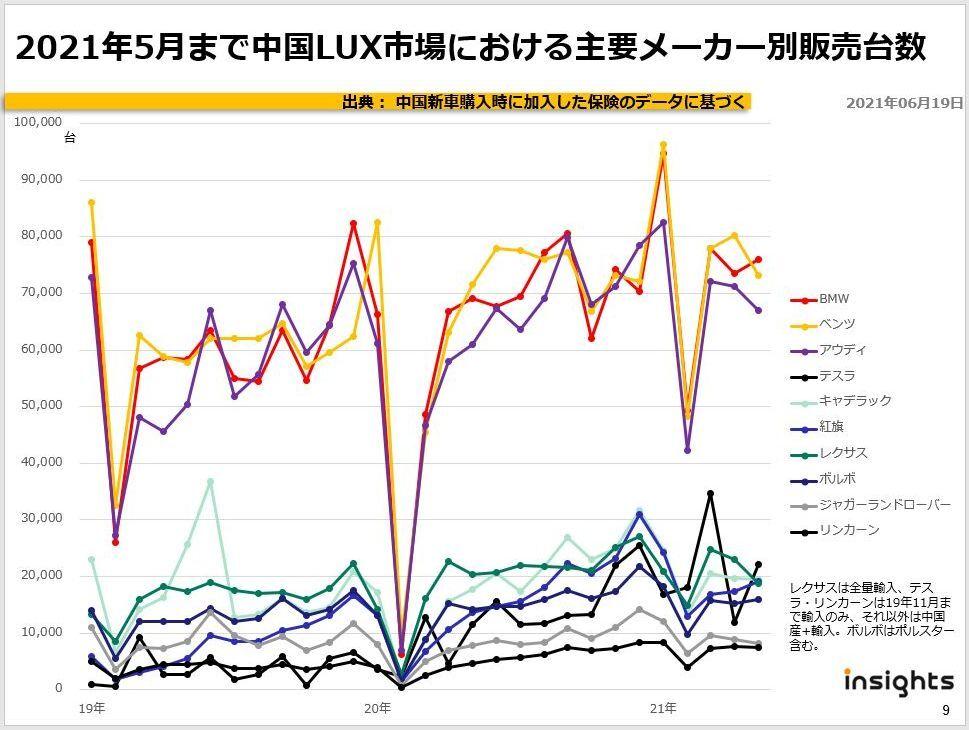 2021年5月まで中国LUX市場における主要メーカー別販売台数