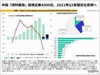 中国「燃料電池」関連企業4900社、2021年Q1新登記も急増へのキャプチャー