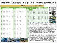 中国NEVバス販売台数1~5月は61%増、宇通がシェア3割占めるのキャプチャー