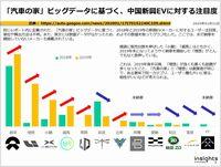 「汽車の家」ビッグデータに基づく、中国新興EVに対する注目度のキャプチャー