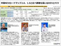 中国NEVロードマップ2.0、1.0と比べ顕著な違いはHEVとFCVのキャプチャー