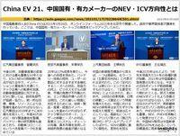 China EV 21、中国国有・有力メーカーのNEV・ICV方向性とはのキャプチャー