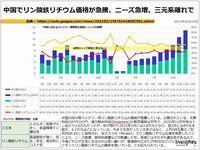 中国でリン酸鉄リチウム価格が急騰、ニーズ急増、三元系離れでのキャプチャー
