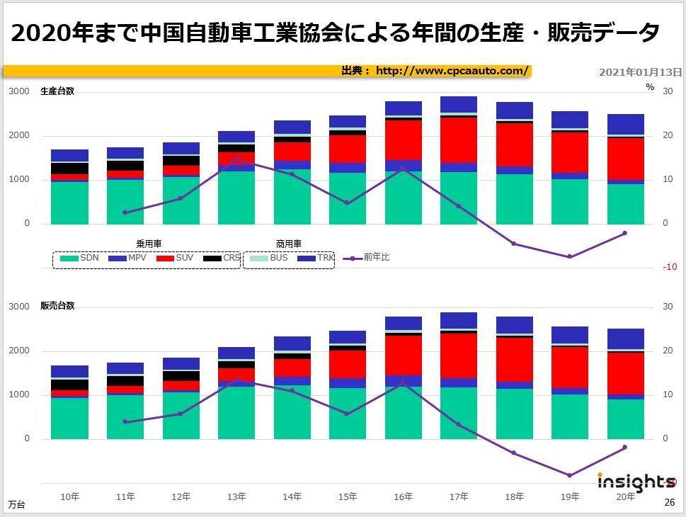 2020年まで中国自動車工業協会による年間の生産・販売データ
