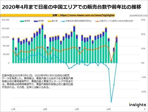 2020年4月まで日産の中国エリアでの販売台数や前年比の推移のキャプチャー